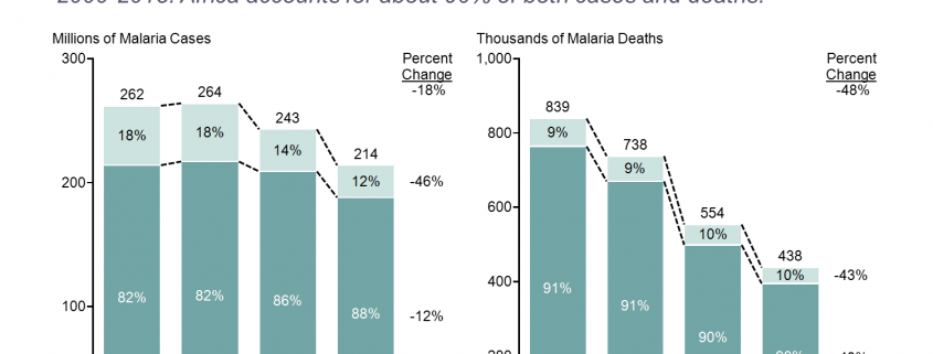 Decline in Malaria Stacked Bar Chart
