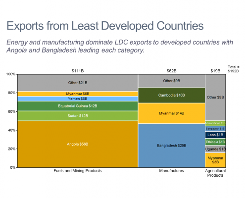 Exports from Least Developed Countries Marimekko Chart/Mekko Chart