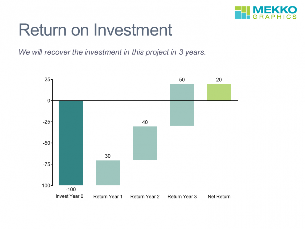 Return on Investment for a Project in a Cascade Chart/Waterfall Chart