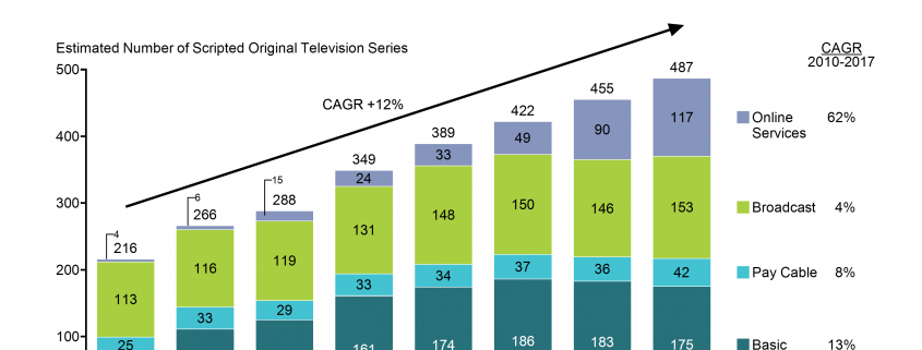 Stacked Bar Chart of growth in broadcast, cable and online series 2010-2017