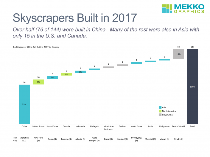 Cascade/waterfall chart of skyscrapers built in 2017 by country