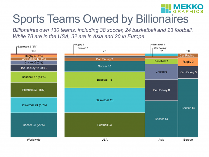 Marimekko chart of sports teams owned by billionaires by region and sport.