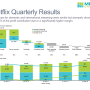 Cascade and stacked bar charts showing Q1 2018 revenue, profit, and member growth.