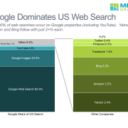 100% stacked bar chart of US web searches by location