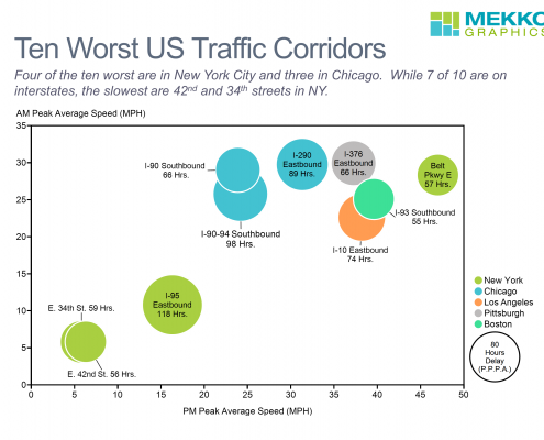 Bubble chart showing average speed and hours of delay in 10 worst US traffic corridors