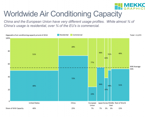 Marimekko chart of residential and commercial worldwide air conditioning capacity by region.