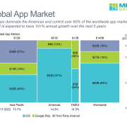 Marimekko chart of app market by region and split between iOS and Andriod.