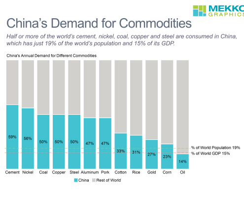 100% stacked bar chart of proportion of world's commodity demand from China.