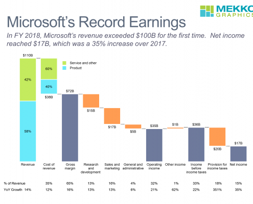 Cascade/waterfall chart of Microsoft's FY 2018 earnings and change from 2017.