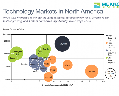 Bubble chart of top cities based on tech job growth and tech salaries