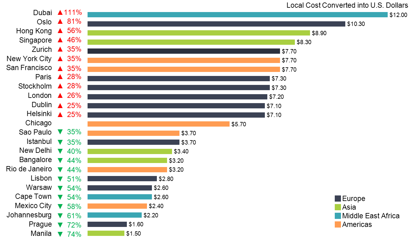 Horizontal bar chart with beer prices in world cities