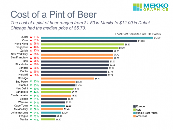 Horiziontal bar chart showing beer prices around the world