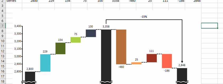 Cascade/waterfall chart in Excel