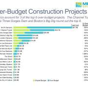 Horizontal stacked bar chart showing large over-budget construction projects with data columns for percentage over budget and years late.
