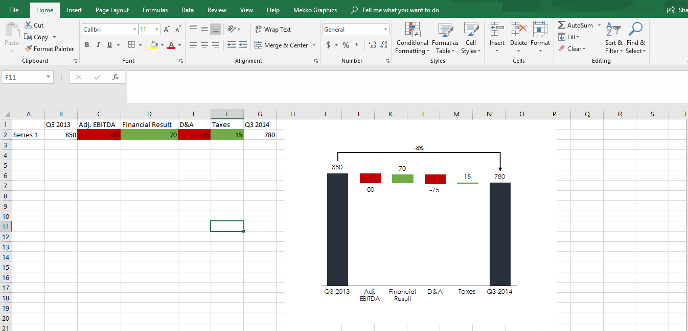 Change Cascade Chart with Conditional Formatting