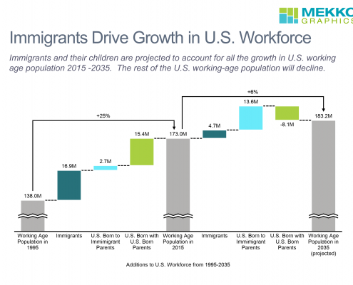Cascade/waterfall chart of immigrant contribution to U.S. workforce growth 1995-2015-2035.