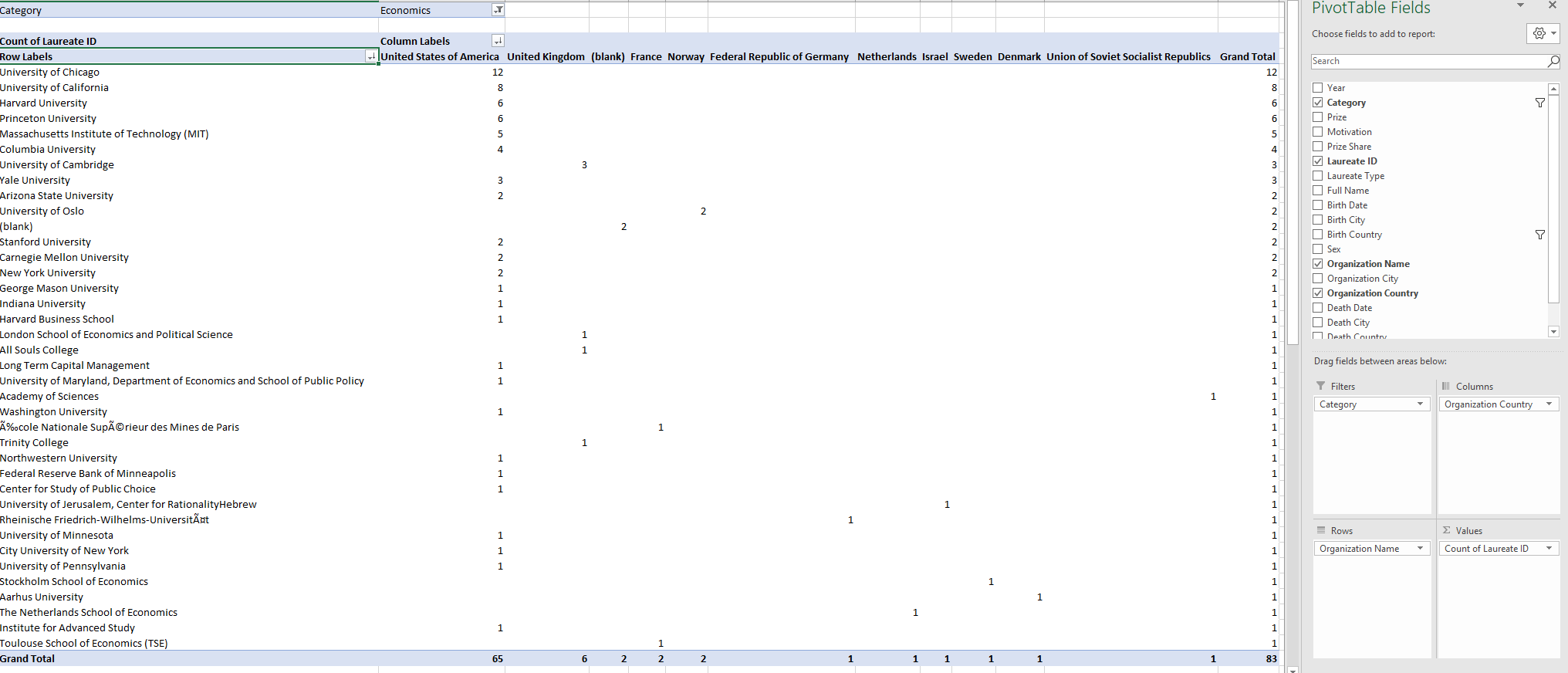 Image of PivotTable with Nobel laureate data from Kaggle