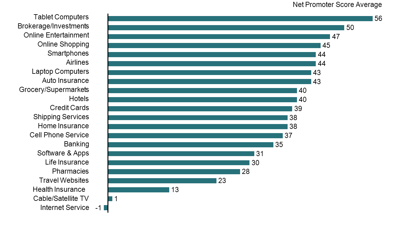 Horizontal Bar Chart of Average Net Promoter Scores by Industry