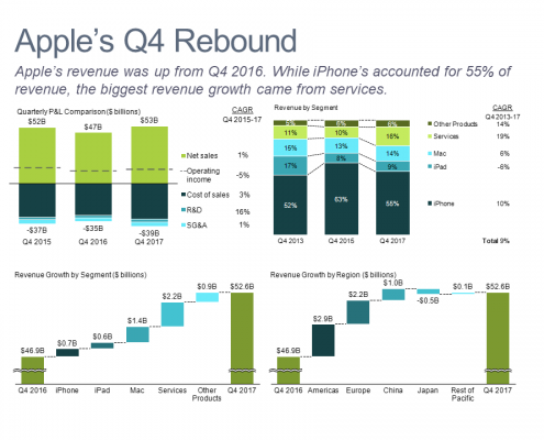 Dashboard showing quarterly financial performance for Apple