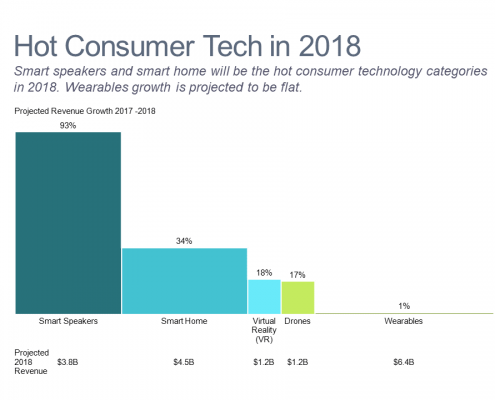 Bar mekko chart of consumer technology growth by product category