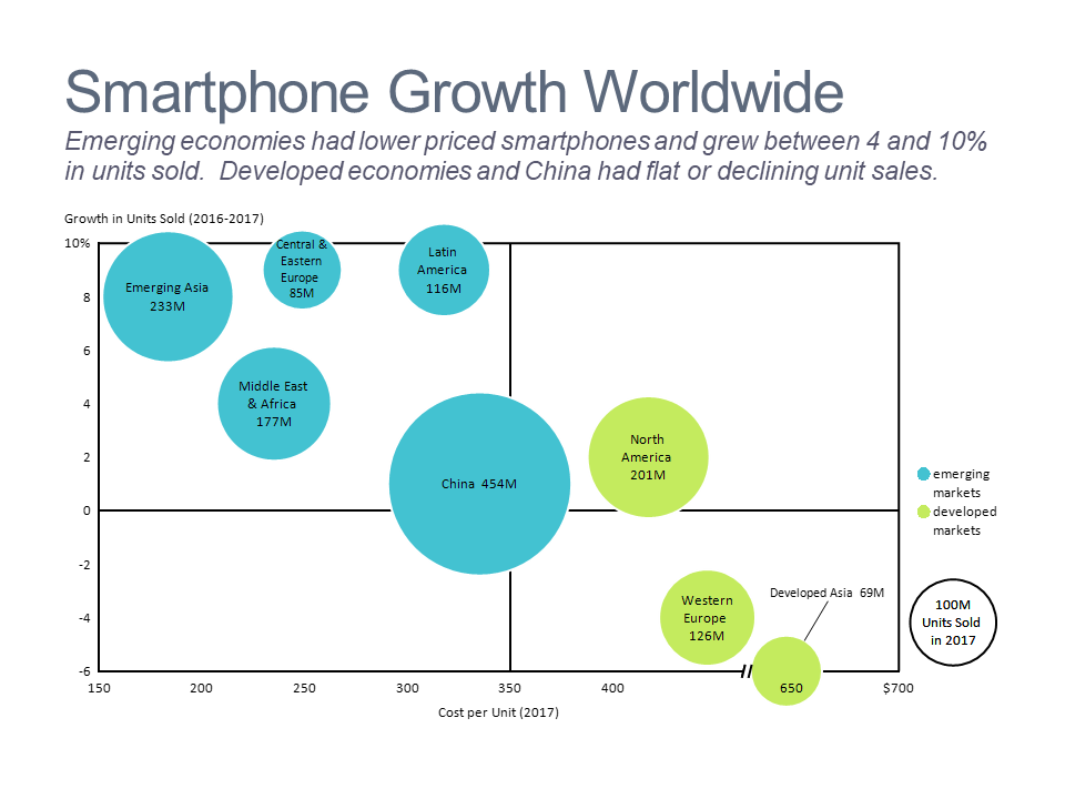 Bubble chart of smartphone volume growth and cost for emerging and developed markets