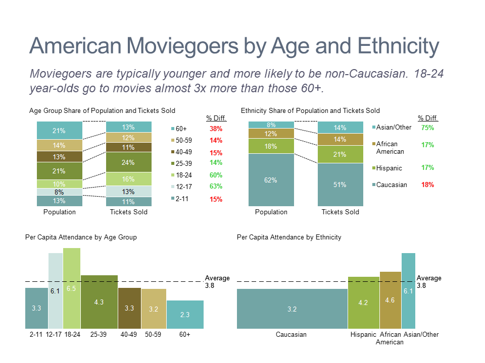 Dashboard of Demographics of American Movie Audiences