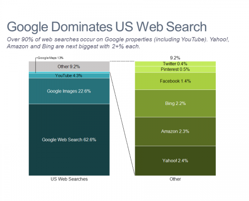 100% Stacked bar chart showing market share in the US search market
