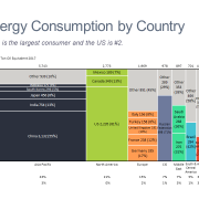 Marimekko chart showing energy consumption by region and country