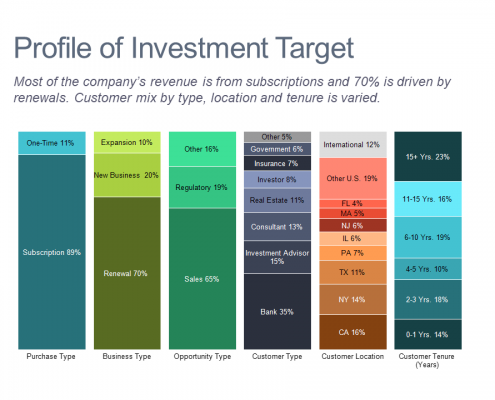 100% stacked bar chart profiling an investment target