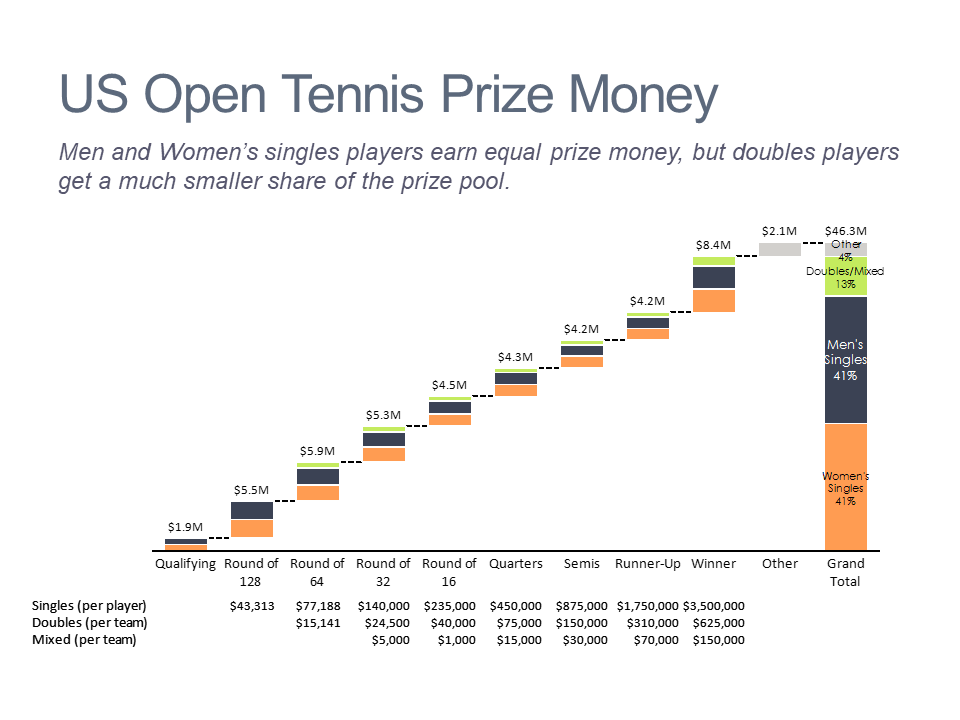 Cascade/waterfall chart showing prize money by round and event for the US Open tennis tournament