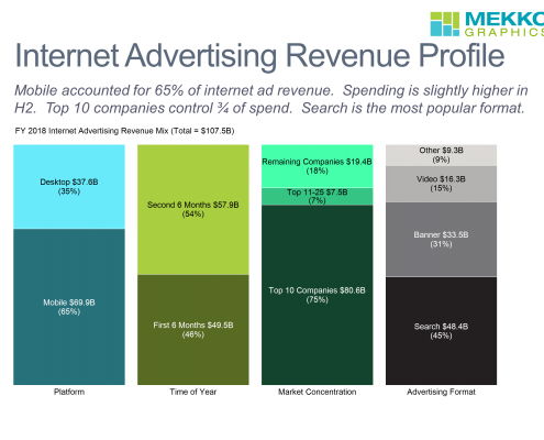 100% stacked bar chart of internet advertising revenue by platform, time of year, market concentration and advertising format