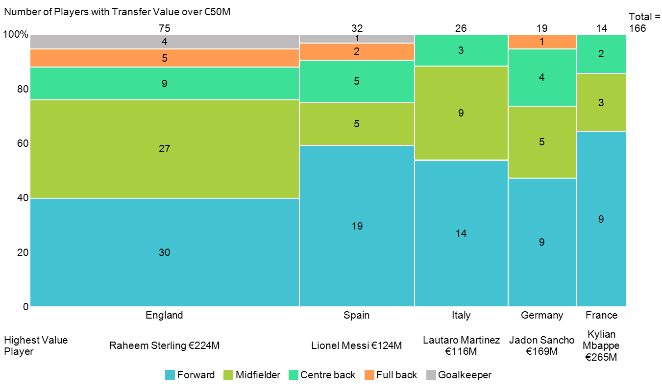 Marimekko chart of European footballers with transfer value over 50M euros by league and position.