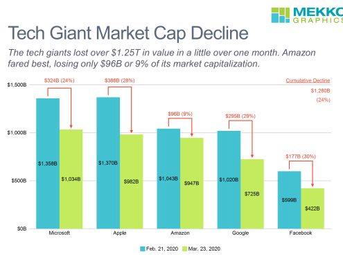 Cluster bar chart showing decline in market capitaliztion for Microsoft, Apple, Amzaon, Google and Facebook between Feb. 21, 2020 and Mar. 23, 2020.
