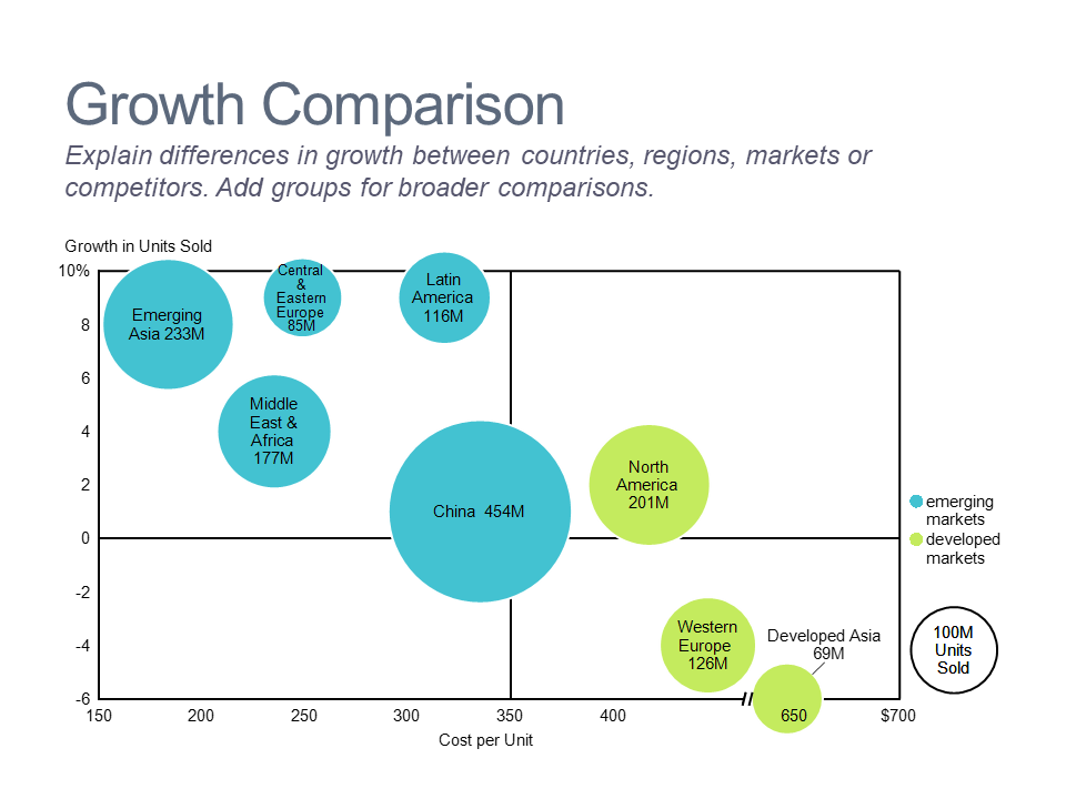 Bubble chart of smartphone growth by region
