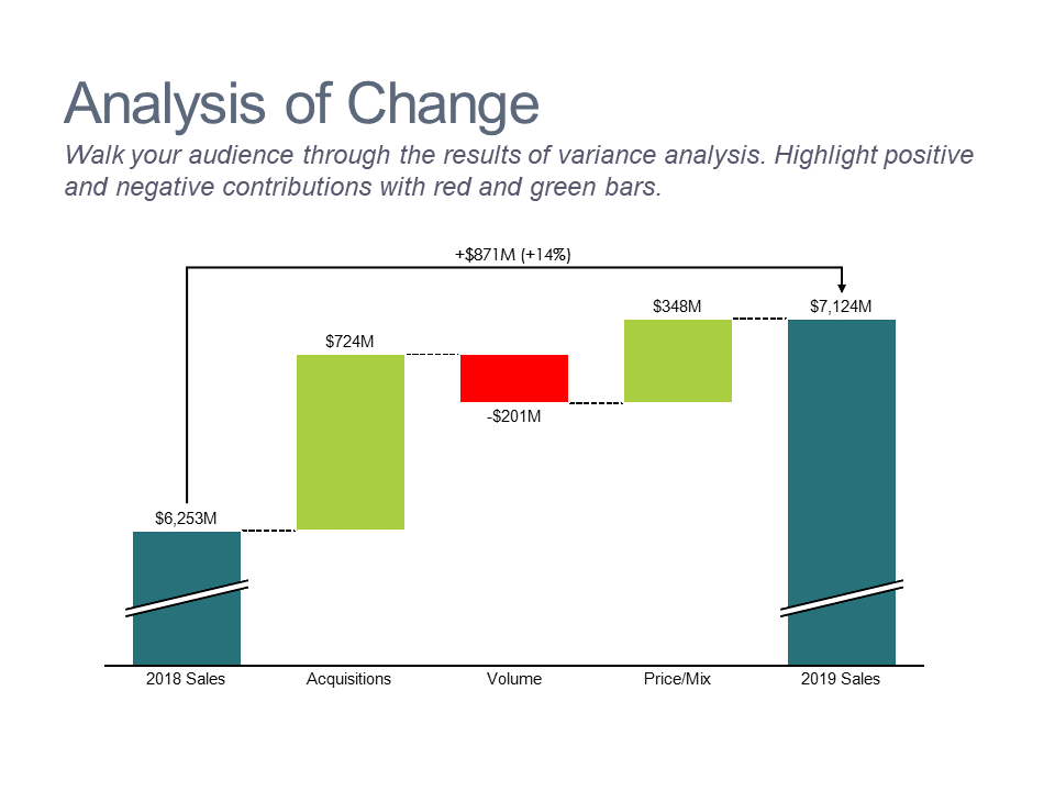 Cascade/waterfall chart showing results of variance analysis