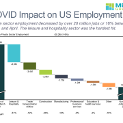 Waterfall chart of change in US private sector employment from march to April 2020 by sector to measure impact of COVID-19.