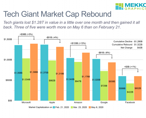 Cluster bar chart showing rebound in market capitaliztion for Microsoft, Apple, Amzaon, Google and Facebook between Feb. 21, 2020 and Mar. 23, 2020 and between March 23, 2020 and May 6, 2020.
