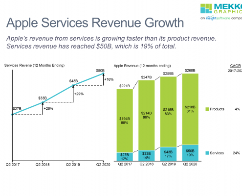 Line and stacked bar charts showing apple product and services revenue for last 4 years.