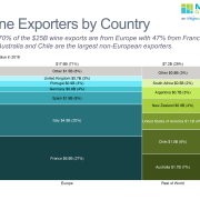 Marimekko chart of wine exports by country divided between Europe and Rest of World.