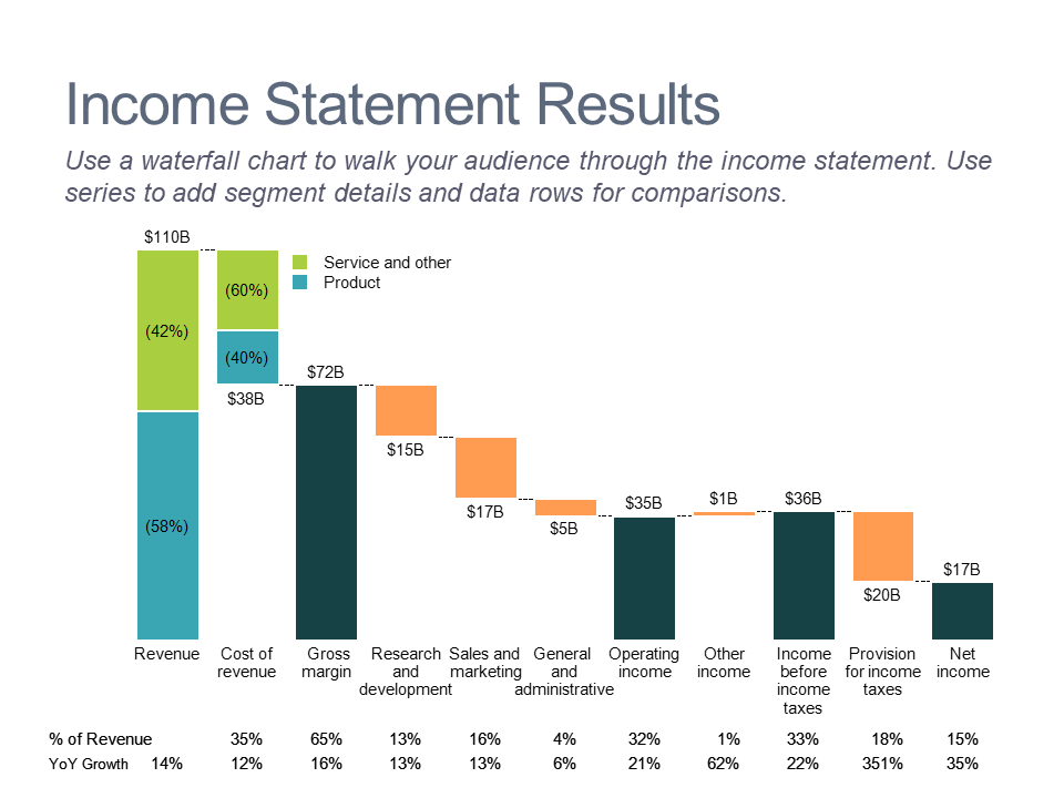 Waterfall chart of income statement results by line item