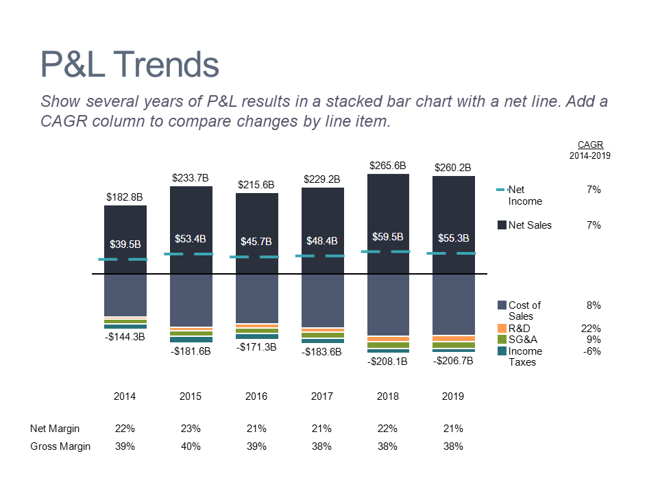 Stacked bar chart of P&L trends by category