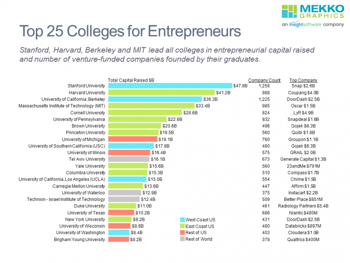 Horizontal bar chart of the top 25 colleges based on total capital raised by their graduates.
