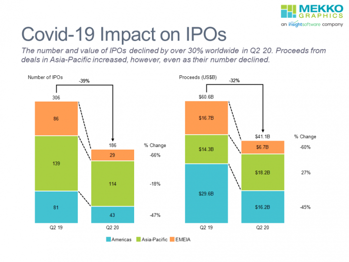 Stacked bar charts of Covid-19 impact on IPO number and proceeds by region from EY IPO Report.