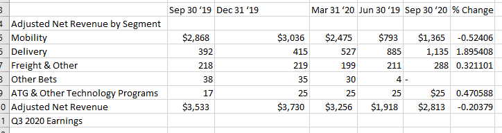 data for 100% stacked bar chart comparing uber revenue mix in q3 2019 to q3 2020