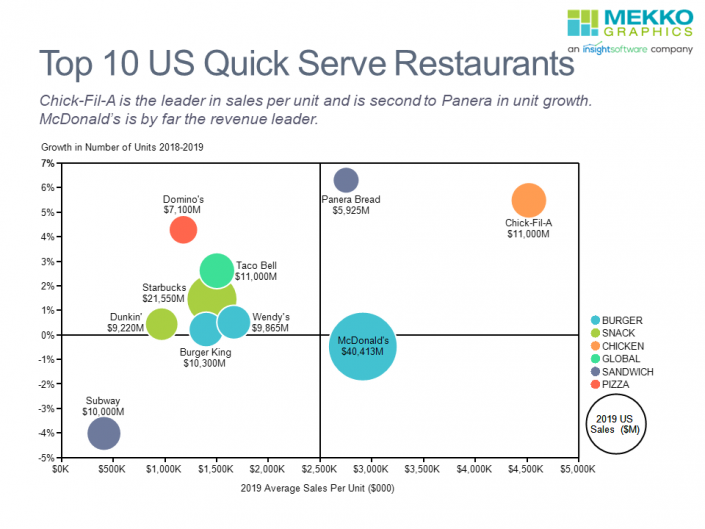 Bubble chart of 10 largest QSR chains in US.