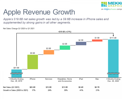 Waterfall chart of Apple revenue change from Q1 2020 to Q1 2021