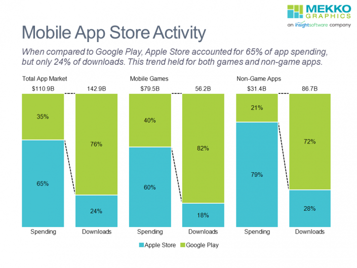 100% stacked bar chart of mobile app store spending and downloads for 2020 comparing Apple Store and Google Play