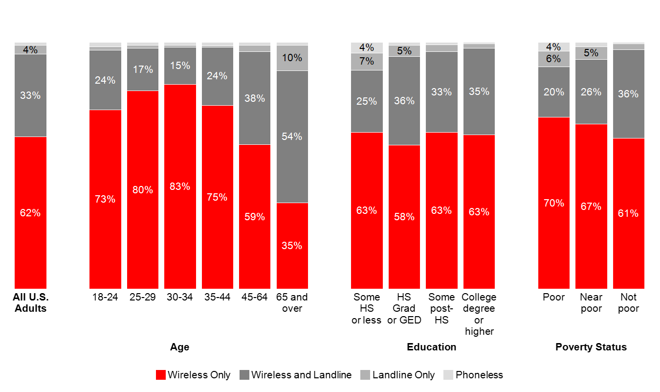 100% stacked bar chart of wireless only, wireless and landline, landline onloy and phoneless among US adults overall and by age, education, and poverty status.