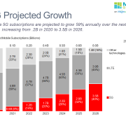 Stacked bar chart of mobile 5G subscriptions by technology from 2020-2026.