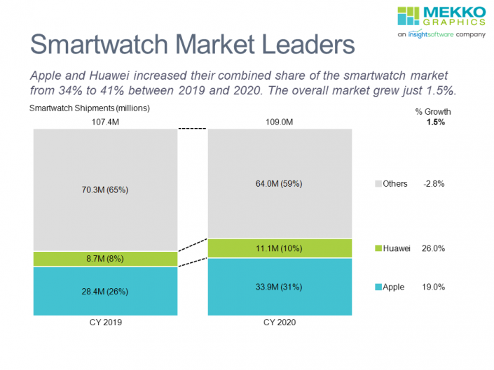 100% stacked bar chart of smartwatch shipments for Apple, Huawei and others for CY 2019 and 2020.